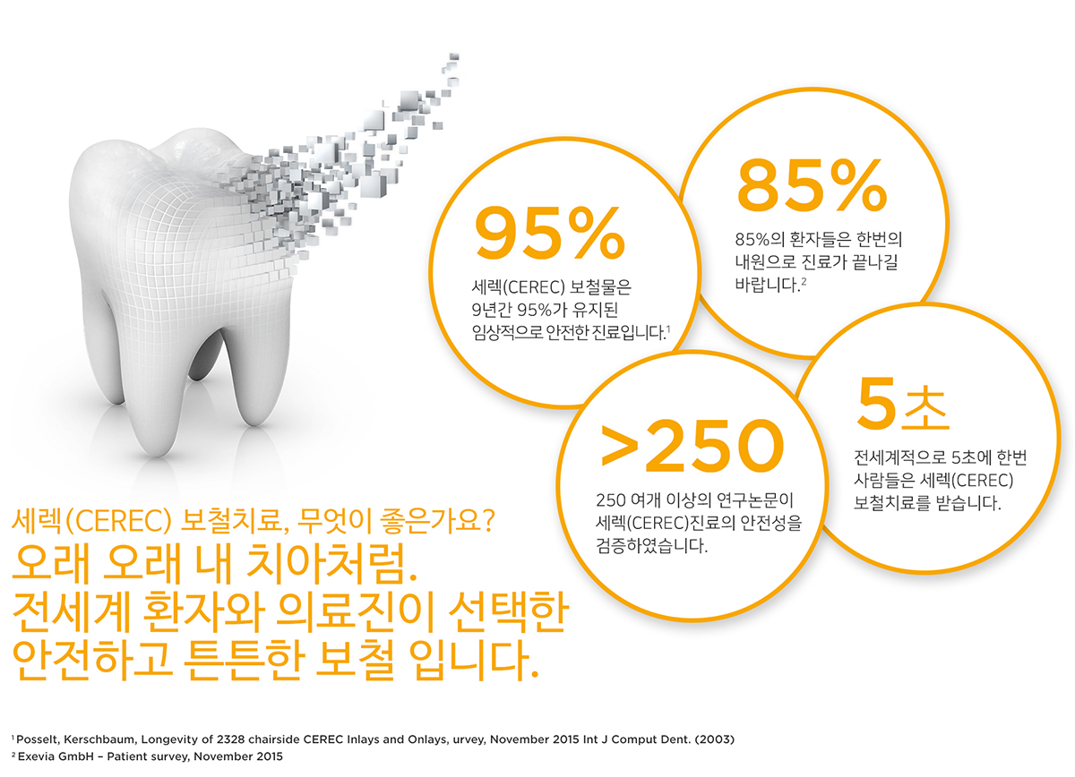 세렉 보철치료의 장점, 세렉 보철치료, 무엇이 좋은가요? 오래 오래 내 치아처럼 전세계 환자와 의료진이 선택한 안전하고 튼튼한 보철입니다.